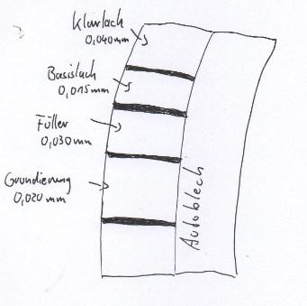 Der Aufbau von Autolack